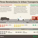 Ridesharing And Renewable Energy Sources Are Critical To The Success Of This Proposed Revolution
